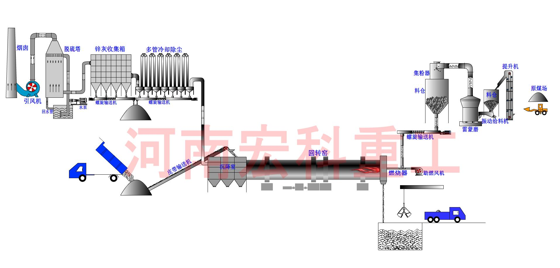 氧化锌回转窑工艺流程图